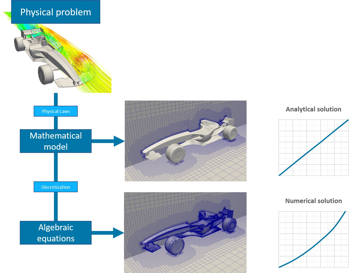 What is CFD | Computational Fluid Dynamics? — SimScale