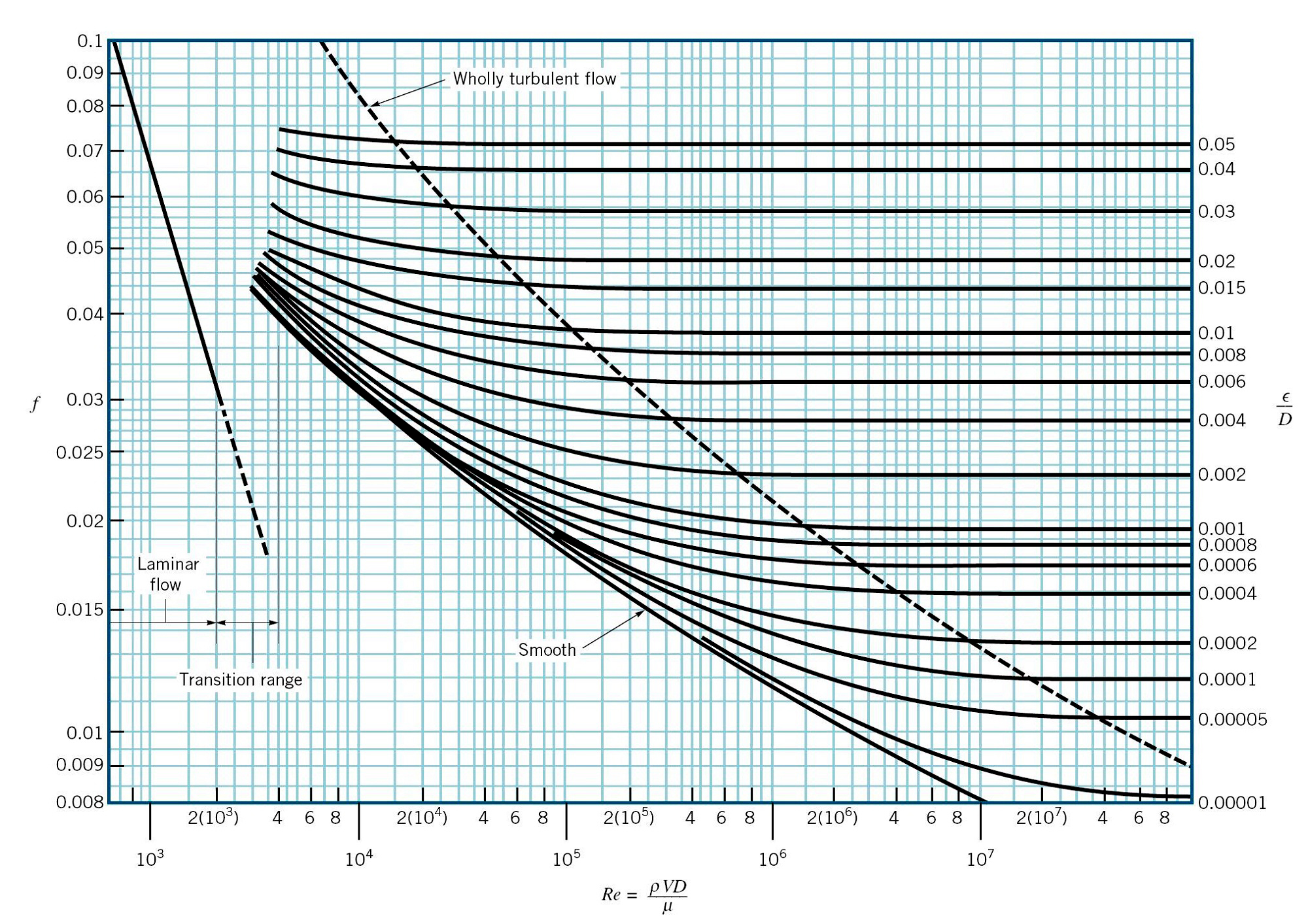 What is the reynolds number simscale documentation the moody chart for pipe friction with smoth and rough walls ccuart Images