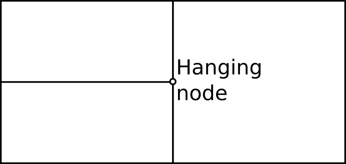 2D mesh with a hanging node
