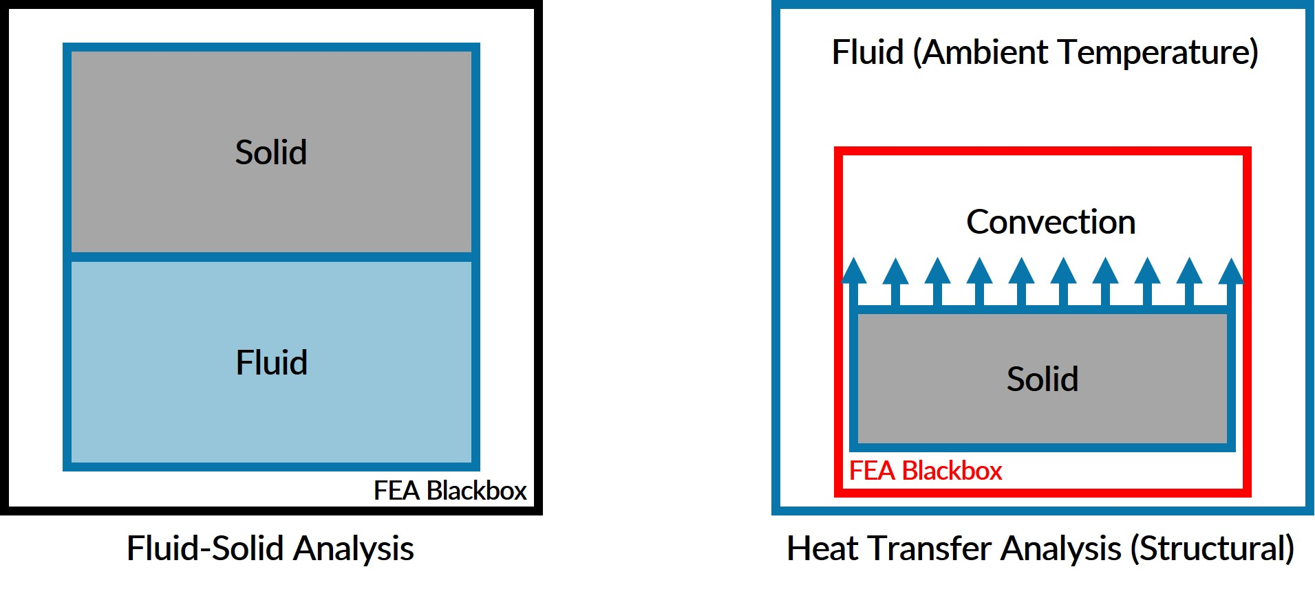 What is Heat Transfer? — SimScale Documentation