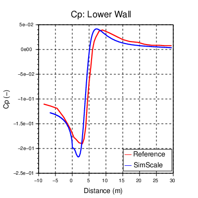 Flow reattachment: Flow over a backward-facing step - SimScale