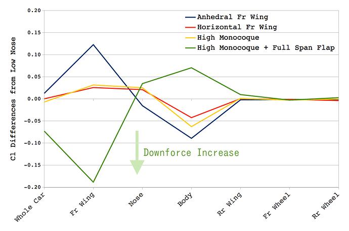 1990s-f1_graph_each-part_cl-diff