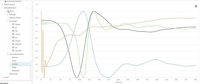 outlets plot