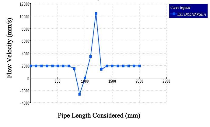fig 4 volumetric flow rate velocity variations.
