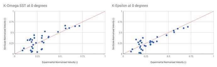 K-omega_Epsilon_Chart