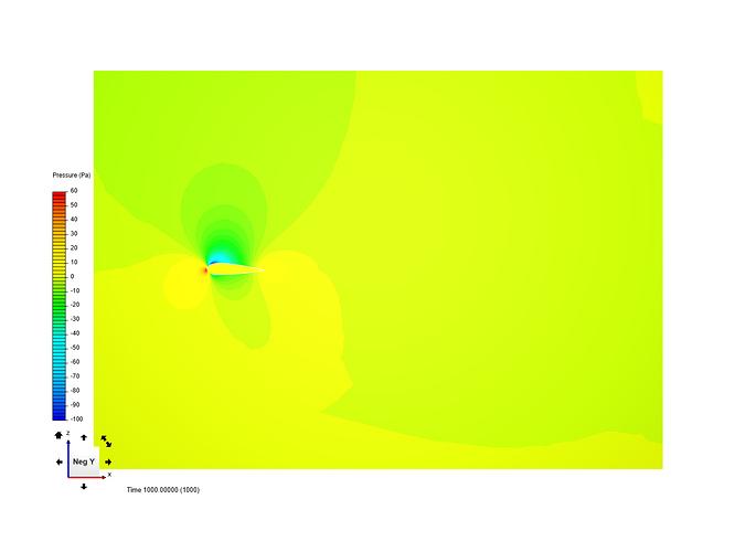 Farfield%3D0Pa%203degIN%2010mps%204768311v%20OPENorg2at0aoa%20Front_Bottom%3DInletOutlet-FixedPa%3D0%20Top_Rear%3DOutletInlet-ZeroGradient