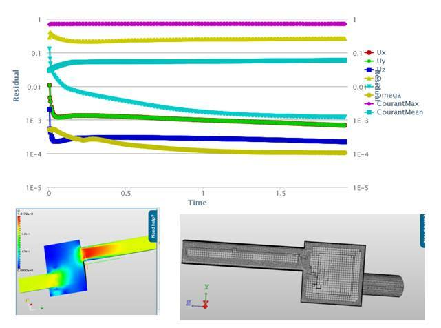 PIMPLE pressure residual - Fluid Flow / CFD - SimScale CAE Forum