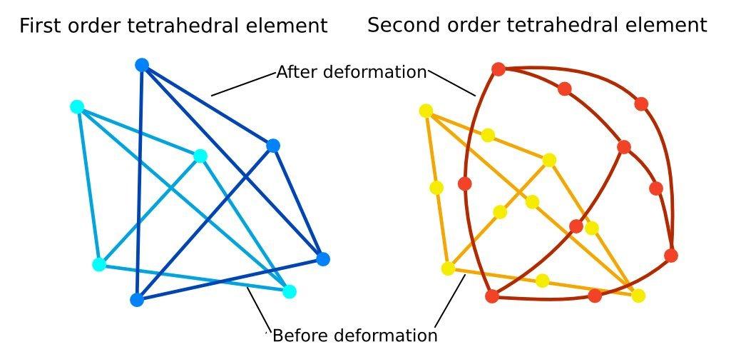 When should I use a second order mesh? - Solid Mechanics / FEA