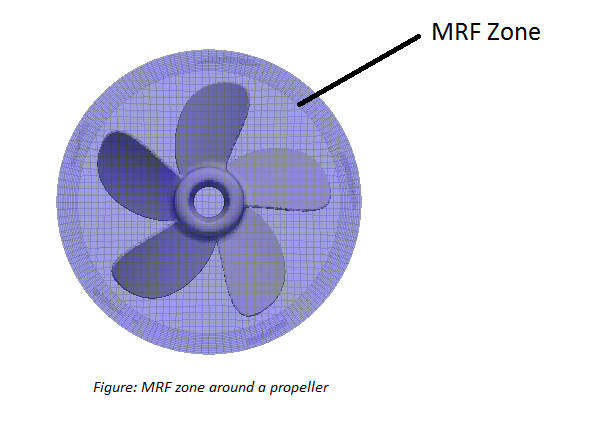 during the simulation phase the mrf zone is rotated about the axis of the body and the body is kept stationary in order to preserve the direction of - Moving Picture Frame