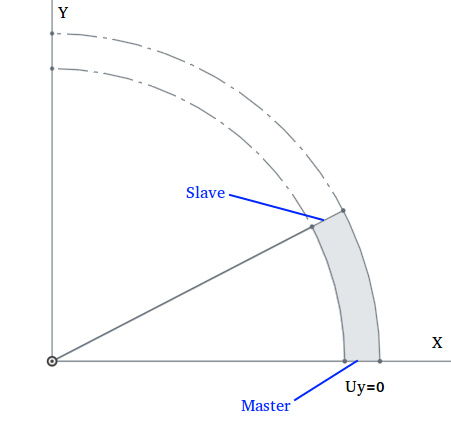 Setting up Symmetry Boundary Conditions and Circular Symmetry
