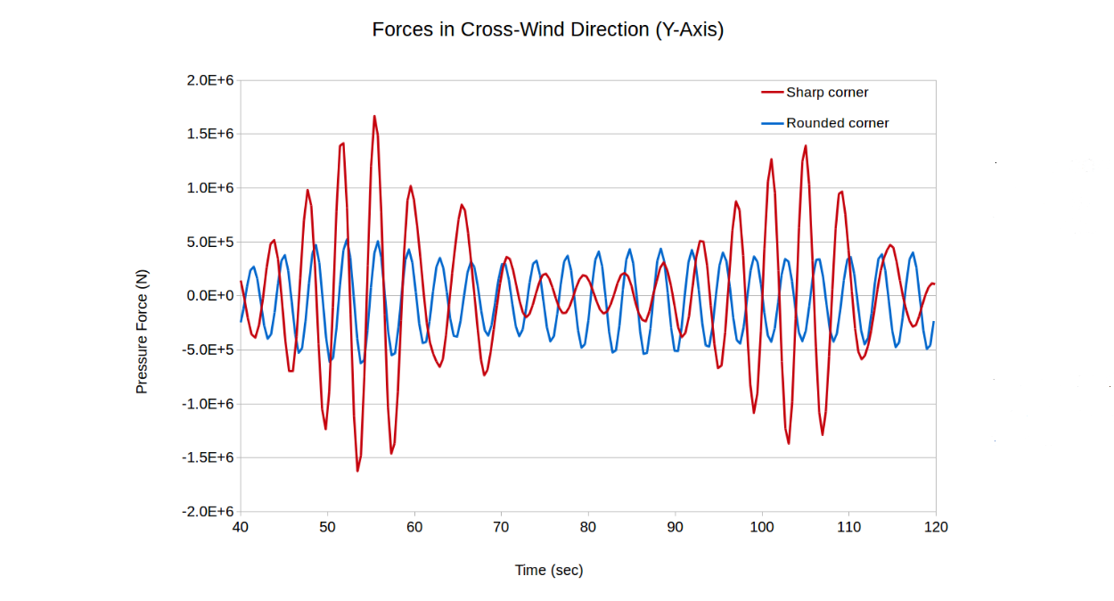 Forces in Cross-Wind Direction