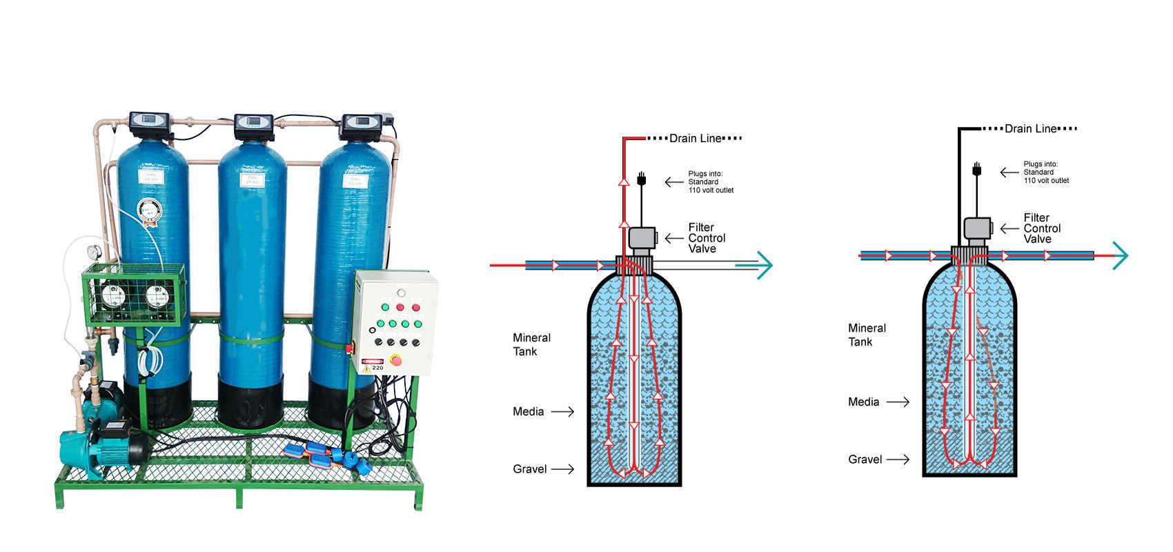 How to make a back washing carbon filter inside a cylinder