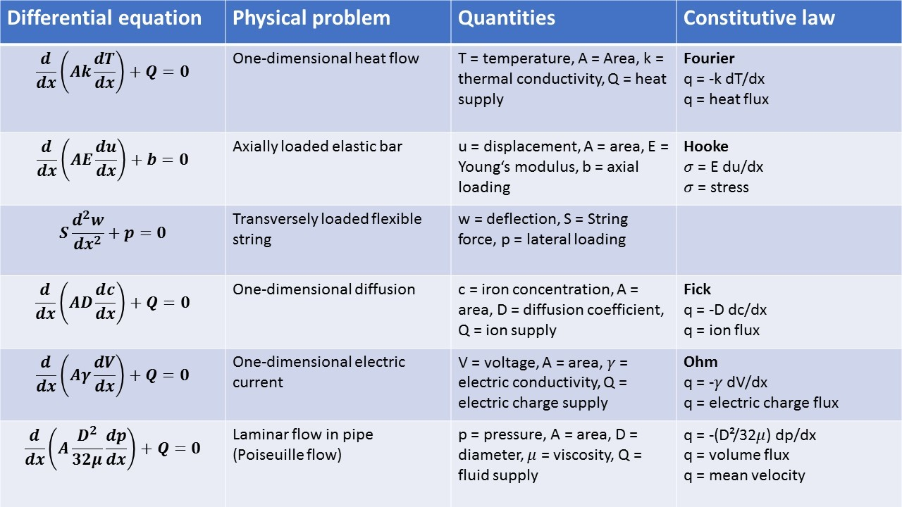 The Finite Element Method - Fundamentals - Strong and Weak