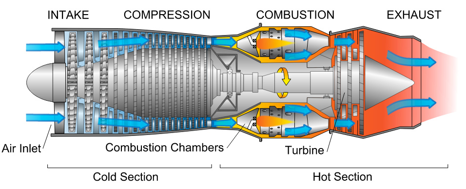 Jet Engine Simulation Fluid Flow Cfd Simscale Cae Forum