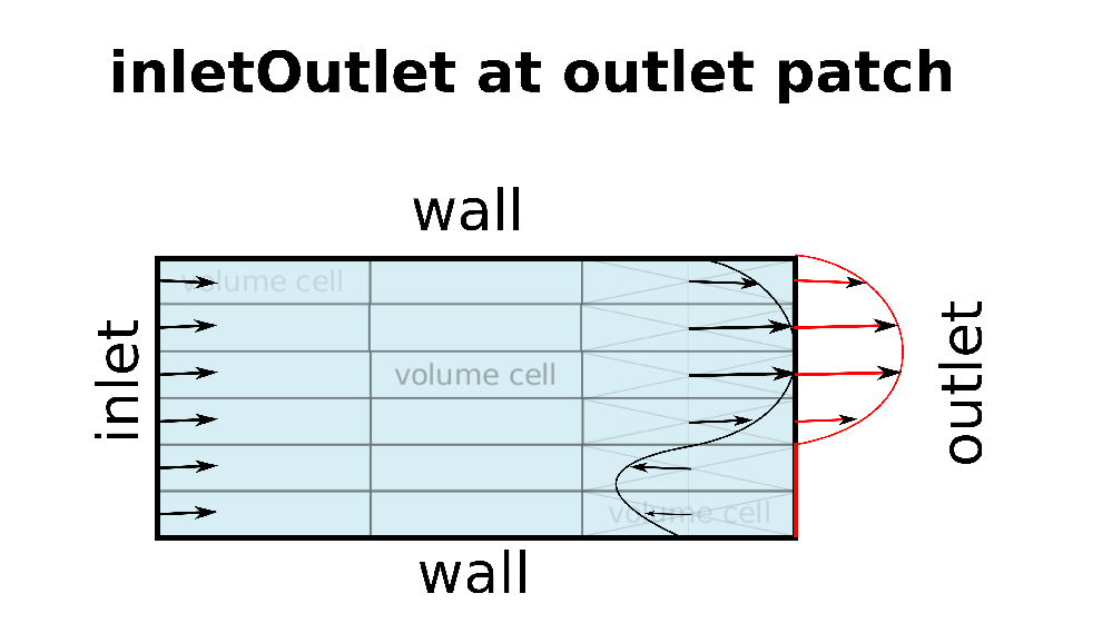 sketch-inlet-outlet-boundary-condition-openfoam