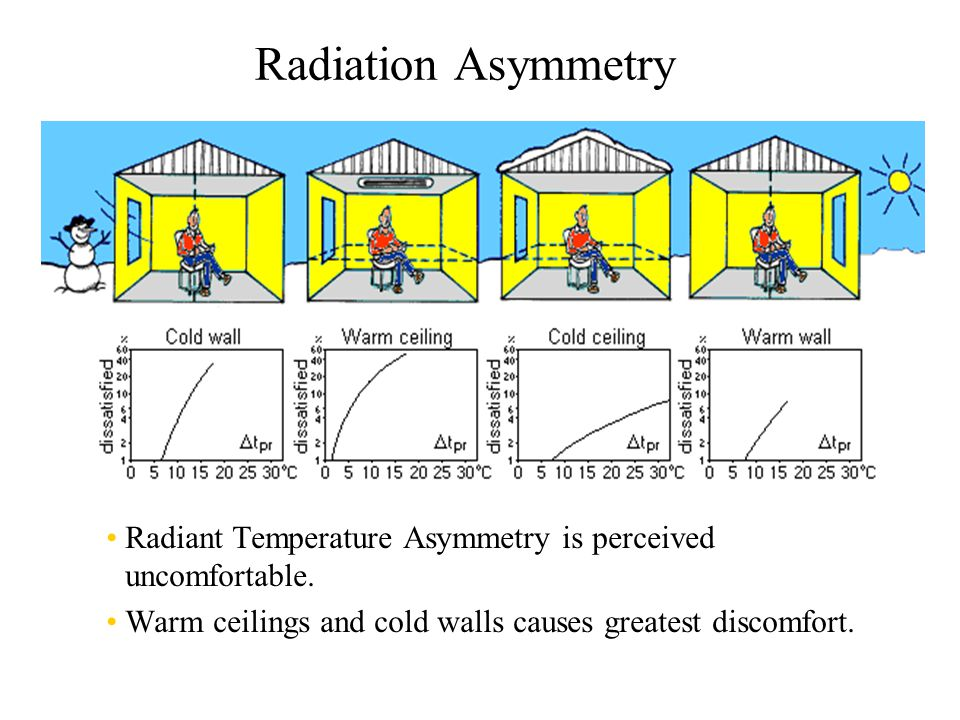 Radiation+Asymmetry+Radiant+Temperature+Asymmetry+is+perceived+uncomfortable.