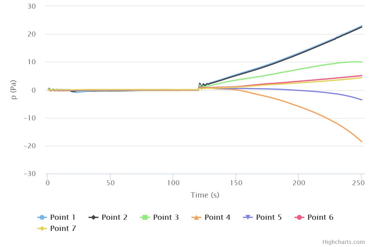 Coanda effect drone study | SimScale