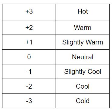thermalSensation